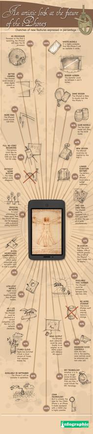 预测iphone 5 的信息图
