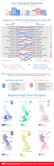 Cool Infographics  Blog  Britain's Changing High Street?Businesses
