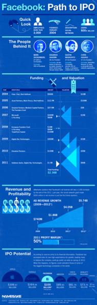 facebook IPO路径