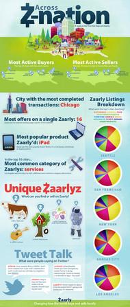 移动版58同城应用Zaarly,现在这款应用非常的火热,在不到一个月的上线时间里,该平台上完成的交易额就超过了100万美元