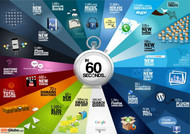 互联网上的 60 秒内会发生什么